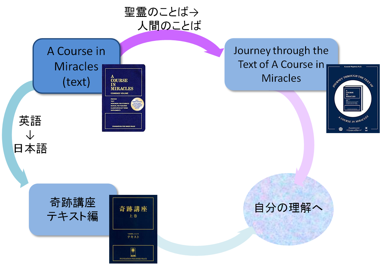 『Journey through the Text of A Course in Miracle』とテキスト